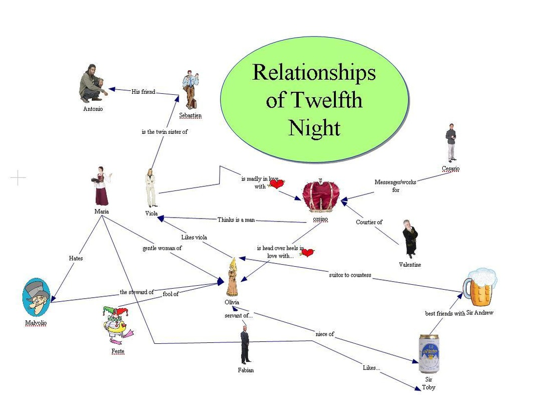 how does shakespeare explore love in twelfth night Upon first meeting someone, most people act differently from their normal selves this is also true for sebastian and viola in shakespeare's twelfth night how does their decisions affect them.